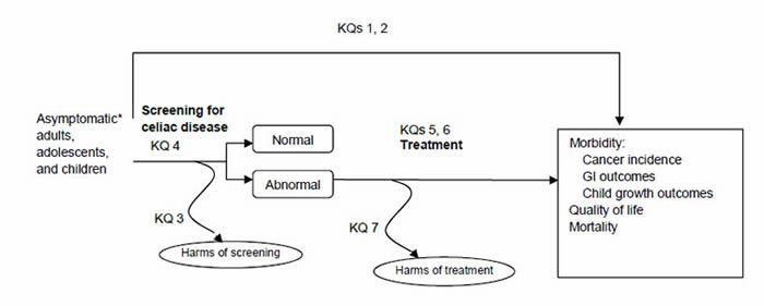asymptomatic celiac disease in adults