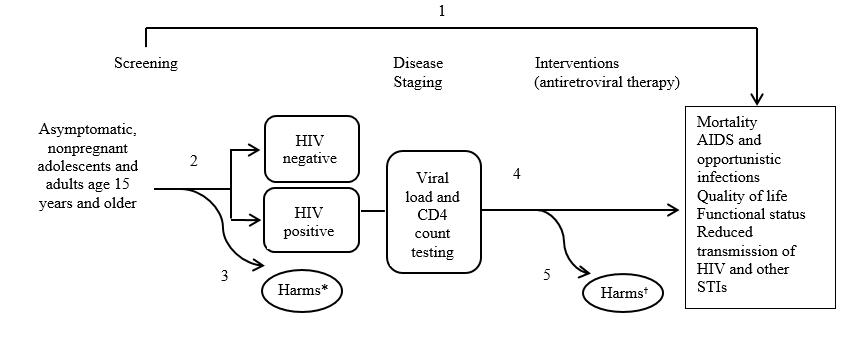 The analytic framework depicts the relationship between the population, intervention, outcomes and harms of screening for HIV. The far left of the framework describes the target population for screening as asymptomatic, nonpregnant adults age 15 years or older. To the right of the population is an arrow corresponding to key question 2, which represents the yield of screening. This arrow leads to both HIV-positive and HIV-negative populations, and the assessment of harms of screening, including false-positive results, anxiety and effects of labeling, and partner discord, abuse, or violence (key question 3). From the HIV-positive population, an arrow leads to disease staging (viral load and CD4 count testing). A subsequent arrow represents the effects of antiretroviral therapy (key question 4) on the outcomes of mortality, AIDs and opportunistic infections, quality of life, functional status, and reduced transmission of HIV and other STIs, as well as assessment of potential harms, including adverse effects associated with antiretroviral therapy, including cardiometabolic outcomes (key question 5). An overarching arrow symbolizing key question 1 spans directly from screening to the final outcomes mentioned above.